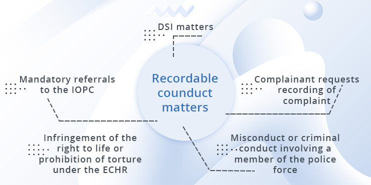 What Counts as a Recordable Conduct Matter?